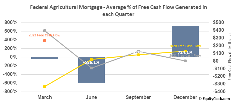 Federal Agricultural Mortgage (NYSE:AGM) Free Cash Flow Seasonality