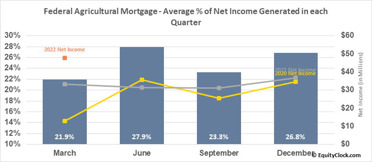 Federal Agricultural Mortgage (NYSE:AGM) Net Income Seasonality