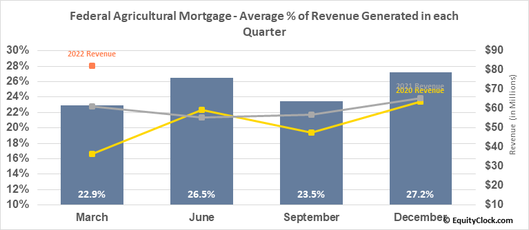 Federal Agricultural Mortgage (NYSE:AGM) Revenue Seasonality