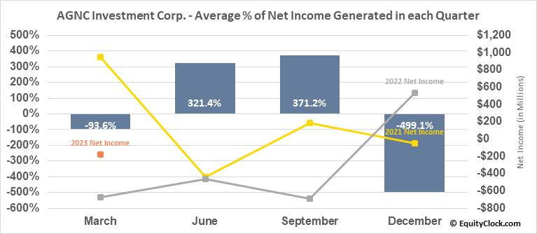 AGNC Investment Corp. (NASD:AGNC) Net Income Seasonality