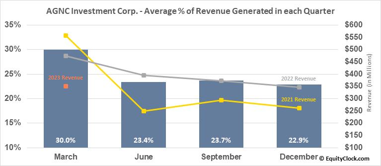 AGNC Investment Corp. (NASD:AGNC) Revenue Seasonality
