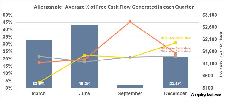 Allergan plc (NYSE:AGN) Free Cash Flow Seasonality