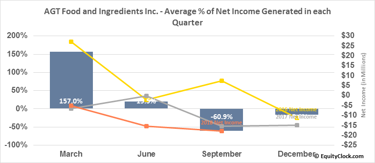 AGT Food and Ingredients Inc. (TSE:AGT.TO) Net Income Seasonality