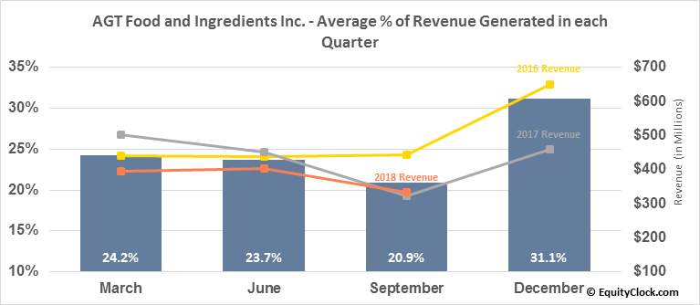 AGT Food and Ingredients Inc. (TSE:AGT.TO) Revenue Seasonality