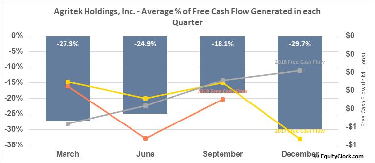 Agritek Holdings, Inc. (OTCMKT:AGTK) Free Cash Flow Seasonality