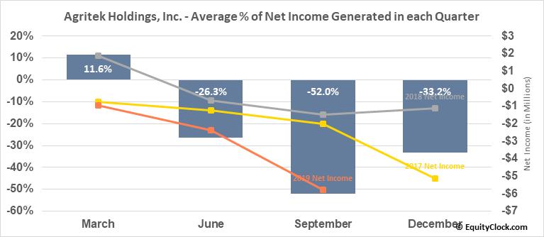 Agritek Holdings, Inc. (OTCMKT:AGTK) Net Income Seasonality