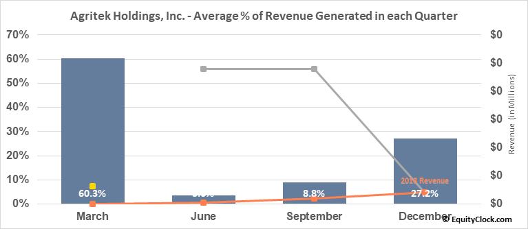 Agritek Holdings, Inc. (OTCMKT:AGTK) Revenue Seasonality
