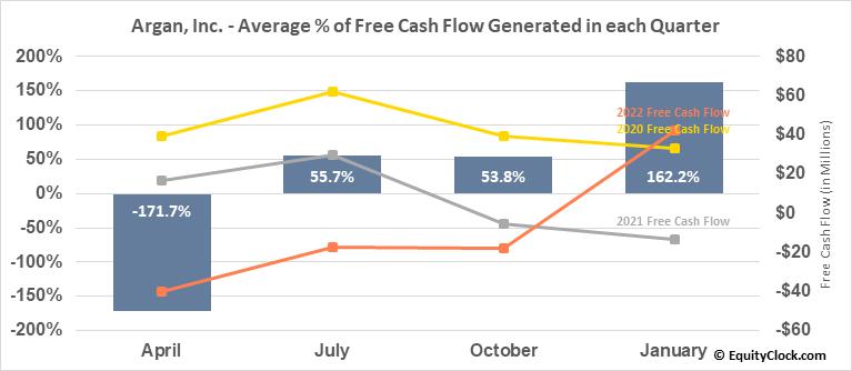 Argan, Inc. (NYSE:AGX) Free Cash Flow Seasonality