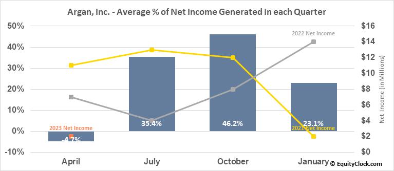 Argan, Inc. (NYSE:AGX) Net Income Seasonality