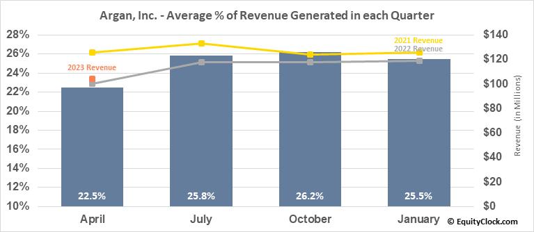 Argan, Inc. (NYSE:AGX) Revenue Seasonality