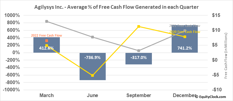 Agilysys Inc. (NASD:AGYS) Free Cash Flow Seasonality