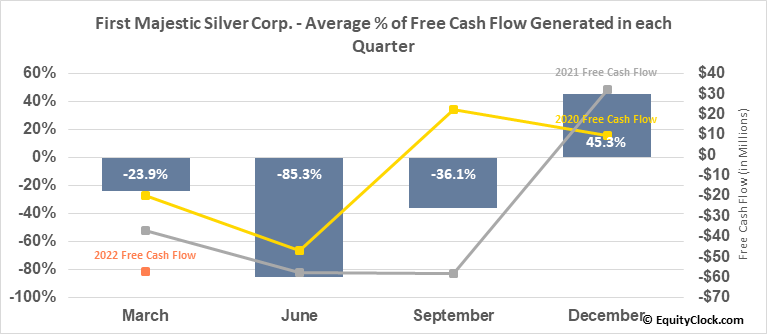 First Majestic Silver Corp. (NYSE:AG) Free Cash Flow Seasonality