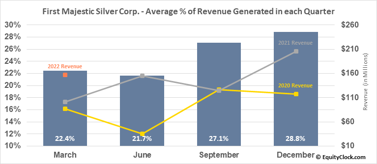 First Majestic Silver Corp. (NYSE:AG) Revenue Seasonality