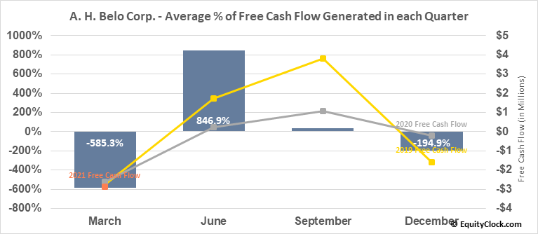 A. H. Belo Corp. (NYSE:AHC) Free Cash Flow Seasonality