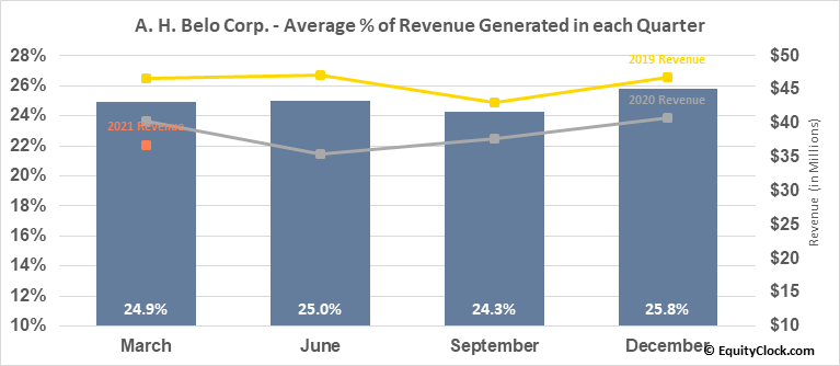A. H. Belo Corp. (NYSE:AHC) Revenue Seasonality