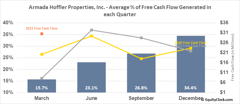 Armada Hoffler Properties, Inc. (NYSE:AHH) Free Cash Flow Seasonality