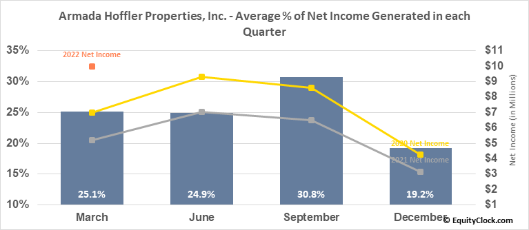 Armada Hoffler Properties, Inc. (NYSE:AHH) Net Income Seasonality