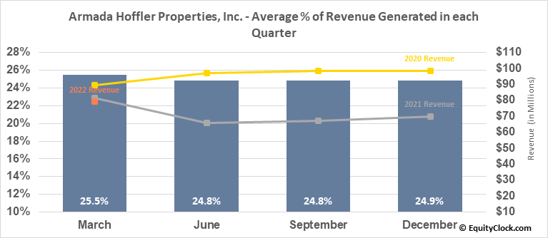 Armada Hoffler Properties, Inc. (NYSE:AHH) Revenue Seasonality