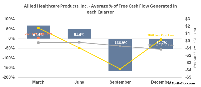 Allied Healthcare Products, Inc. (NASD:AHPI) Free Cash Flow Seasonality