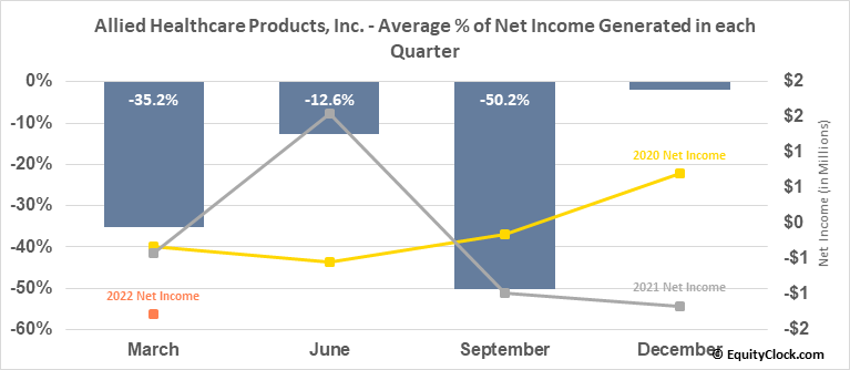 Allied Healthcare Products, Inc. (NASD:AHPI) Net Income Seasonality
