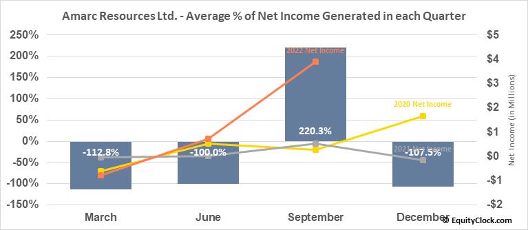 Amarc Resources Ltd. (TSXV:AHR.V) Net Income Seasonality