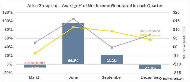 Altus Group Ltd. (TSE:AIF.TO) Net Income Seasonality