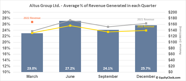 Altus Group Ltd. (TSE:AIF.TO) Revenue Seasonality