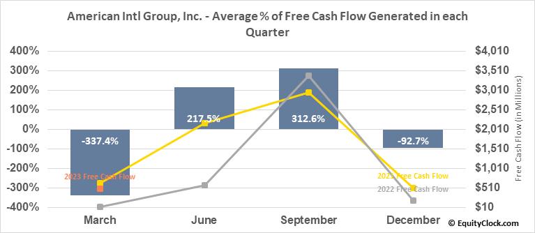 American Intl Group, Inc. (NYSE:AIG) Free Cash Flow Seasonality