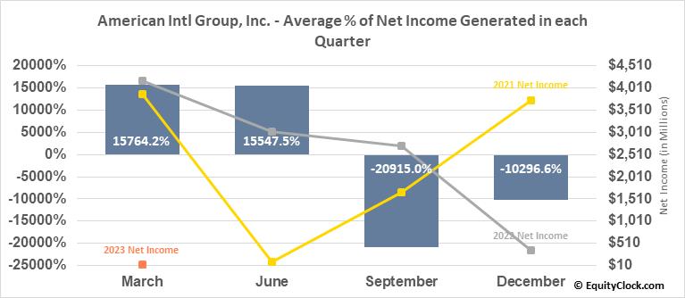 American Intl Group, Inc. (NYSE:AIG) Net Income Seasonality