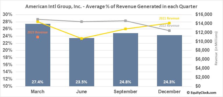 American Intl Group, Inc. (NYSE:AIG) Revenue Seasonality