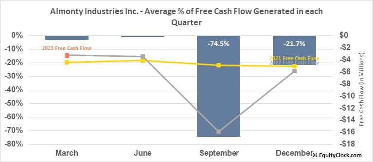 Almonty Industries Inc. (TSE:AII.TO) Free Cash Flow Seasonality