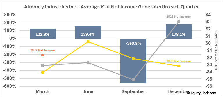 Almonty Industries Inc. (TSE:AII.TO) Net Income Seasonality