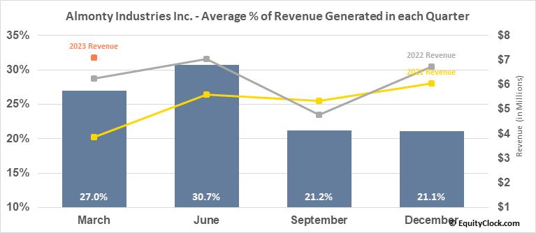 Almonty Industries Inc. (TSE:AII.TO) Revenue Seasonality