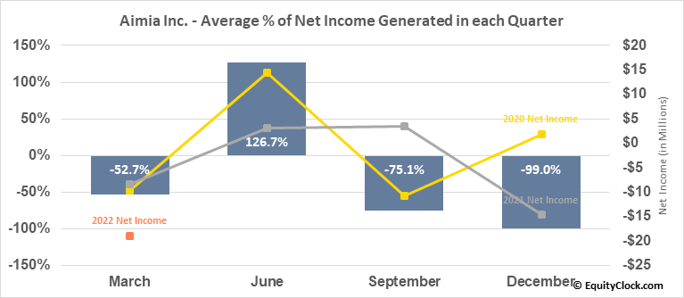 Aimia Inc. (TSE:AIM.TO) Net Income Seasonality