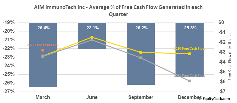 AIM ImmunoTech Inc (AMEX:AIM) Free Cash Flow Seasonality