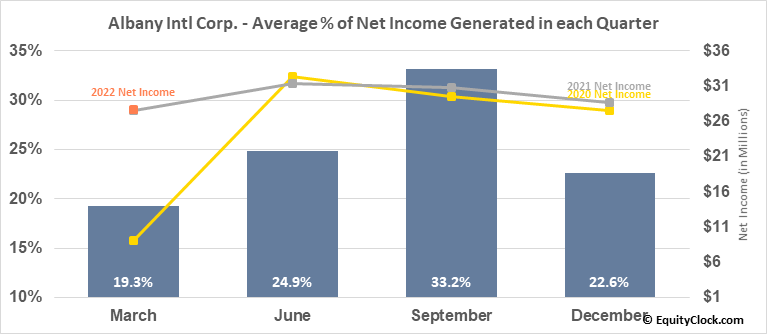 Albany Intl Corp. (NYSE:AIN) Net Income Seasonality