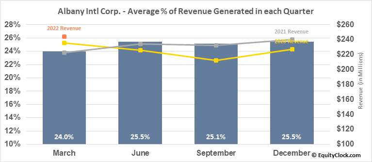 Albany Intl Corp. (NYSE:AIN) Revenue Seasonality