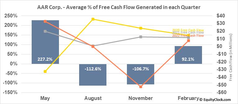 AAR Corp. (NYSE:AIR) Free Cash Flow Seasonality