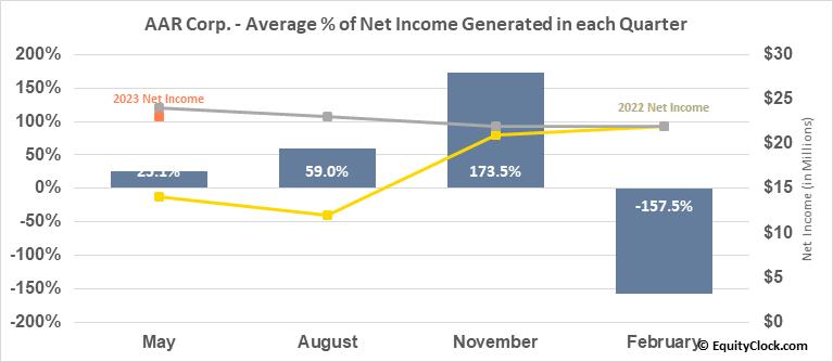 AAR Corp. (NYSE:AIR) Net Income Seasonality