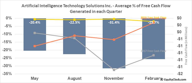 Artificial Intelligence Technology Solutions Inc. (OTCMKT:AITX) Free Cash Flow Seasonality