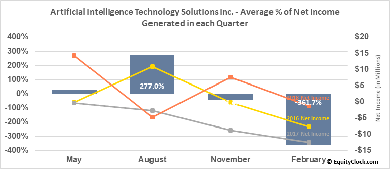 Artificial Intelligence Technology Solutions Inc. (OTCMKT:AITX) Net Income Seasonality