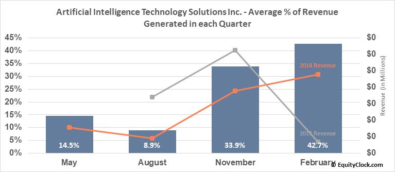Artificial Intelligence Technology Solutions Inc. (OTCMKT:AITX) Revenue Seasonality