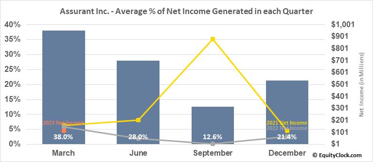 Assurant Inc. (NYSE:AIZ) Net Income Seasonality