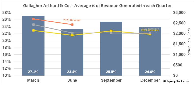 Gallagher Arthur J & Co. (NYSE:AJG) Revenue Seasonality