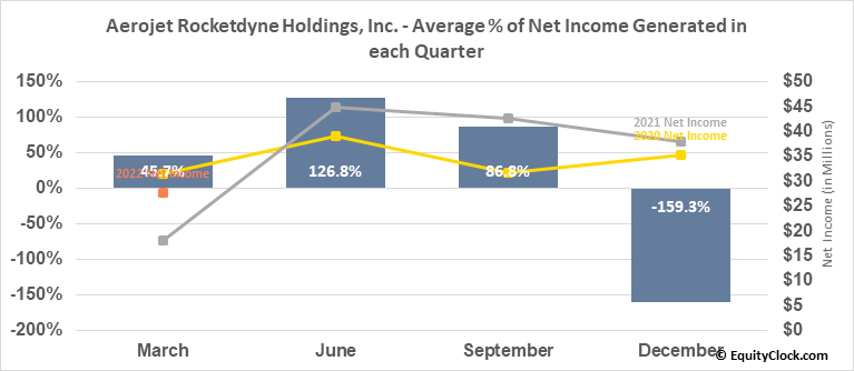Aerojet Rocketdyne Holdings, Inc. (NYSE:AJRD) Net Income Seasonality