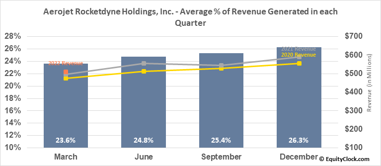 Aerojet Rocketdyne Holdings, Inc. (NYSE:AJRD) Revenue Seasonality