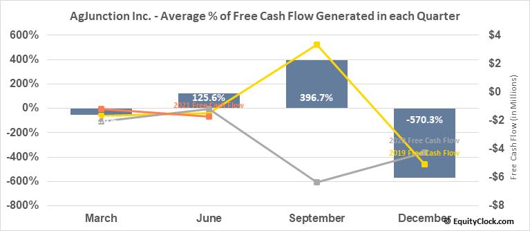 AgJunction Inc. (TSE:AJX.TO) Free Cash Flow Seasonality