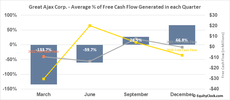 Great Ajax Corp. (NYSE:AJX) Free Cash Flow Seasonality