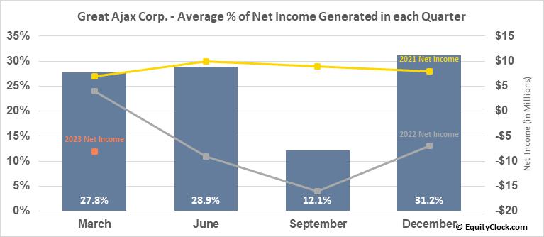 Great Ajax Corp. (NYSE:AJX) Net Income Seasonality