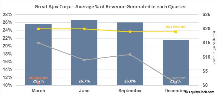 Great Ajax Corp. (NYSE:AJX) Revenue Seasonality